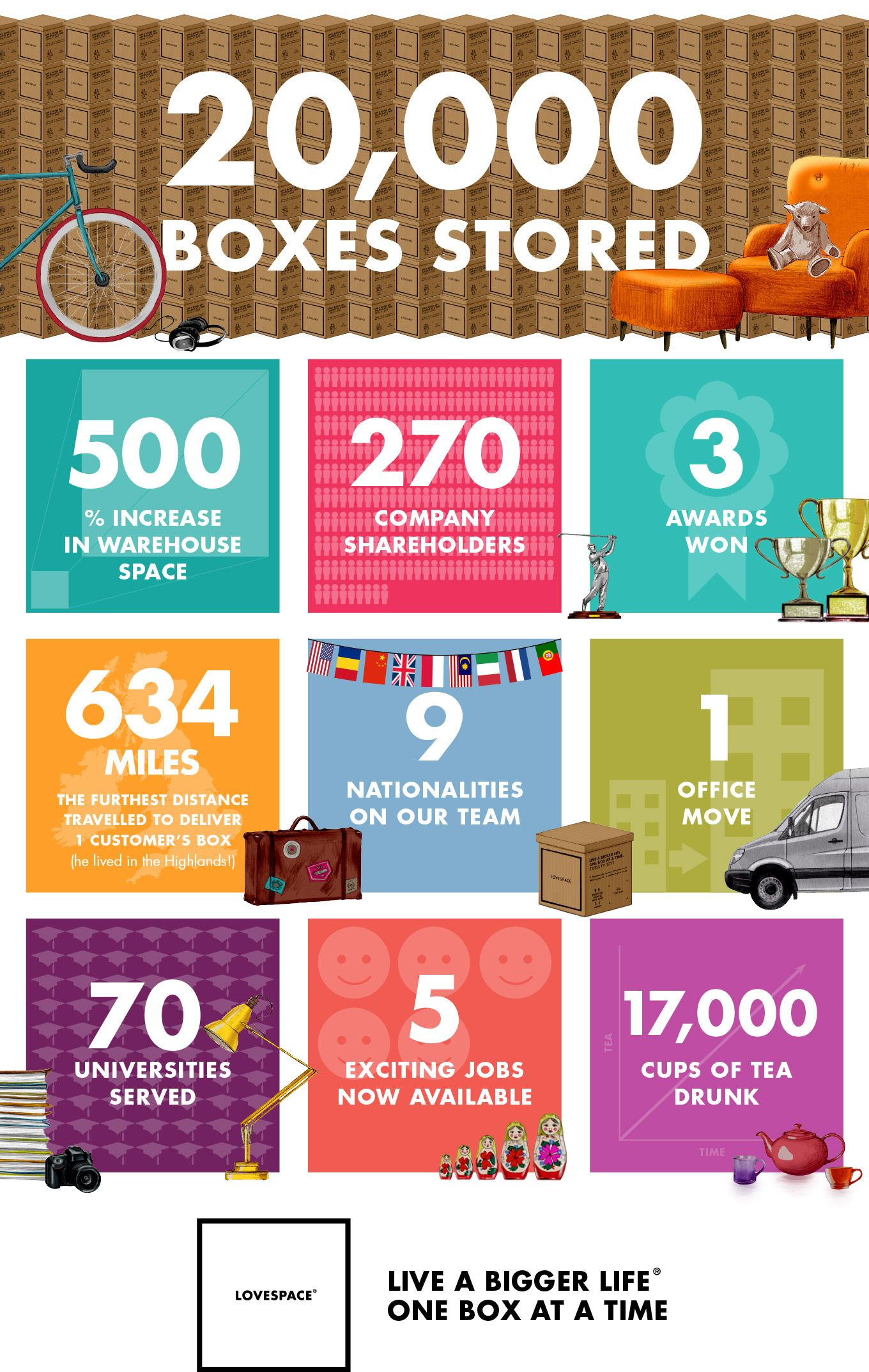 Infographic on boxes stored, universities collected from and warehouse space
