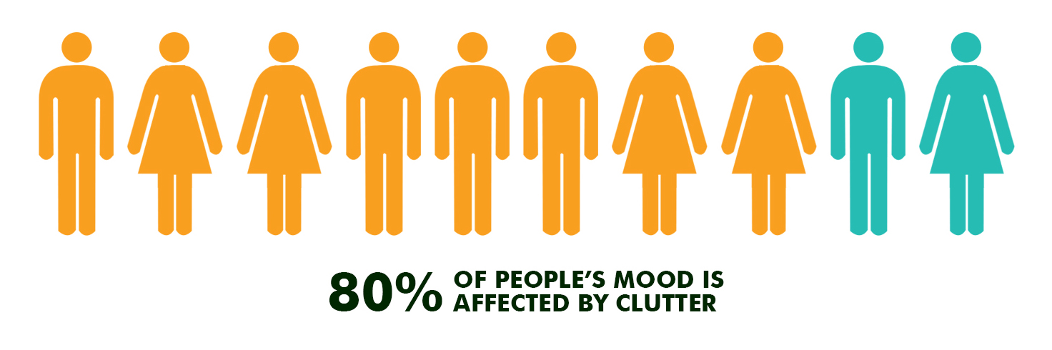 80% of people's mood is affected by clutter